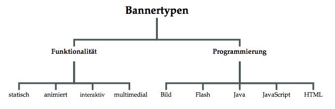 Bannertypen nach Funktionalität