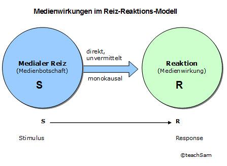 Stimulus-Reaktions-Modell (Quelle: teachsam.de)